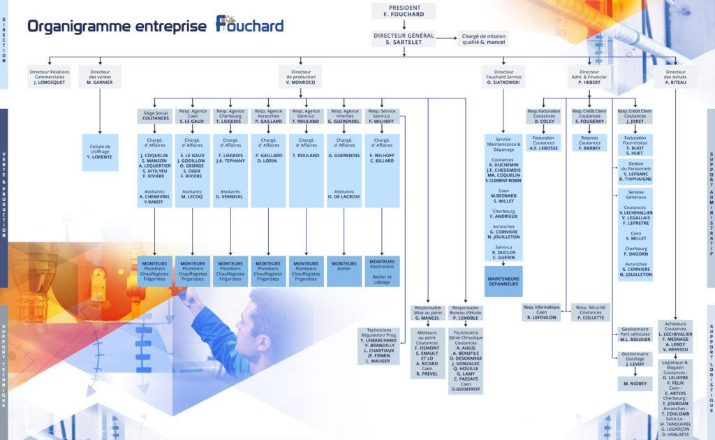 Fouchard entreprise g nie climatique et bureau d 39 etude - Bureau d etude genie climatique ...
